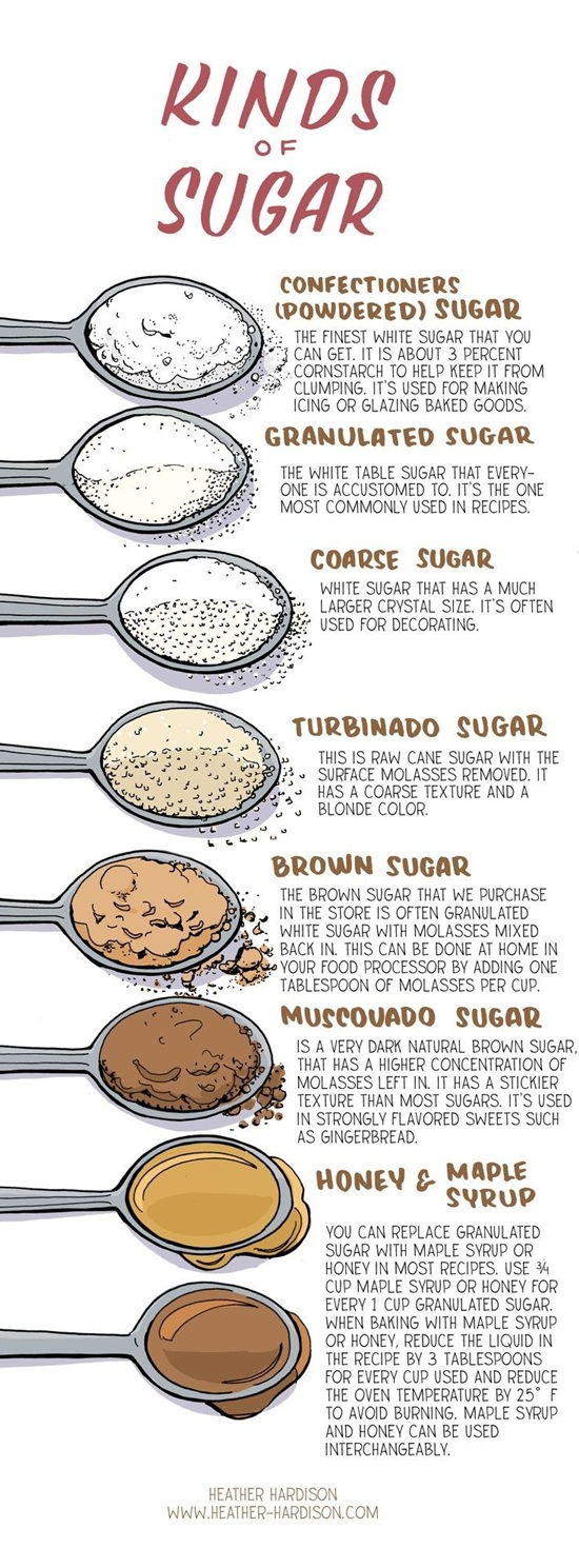 10 Amazing Charts That Will Make You The Master of Cooking