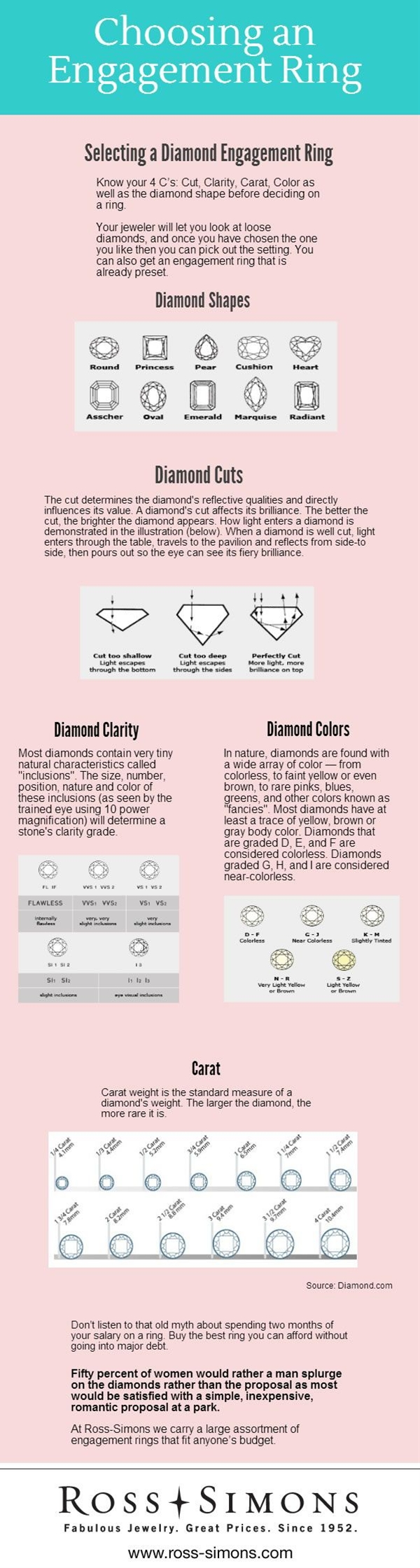 Anyone who is planning on buying a ring should know these.