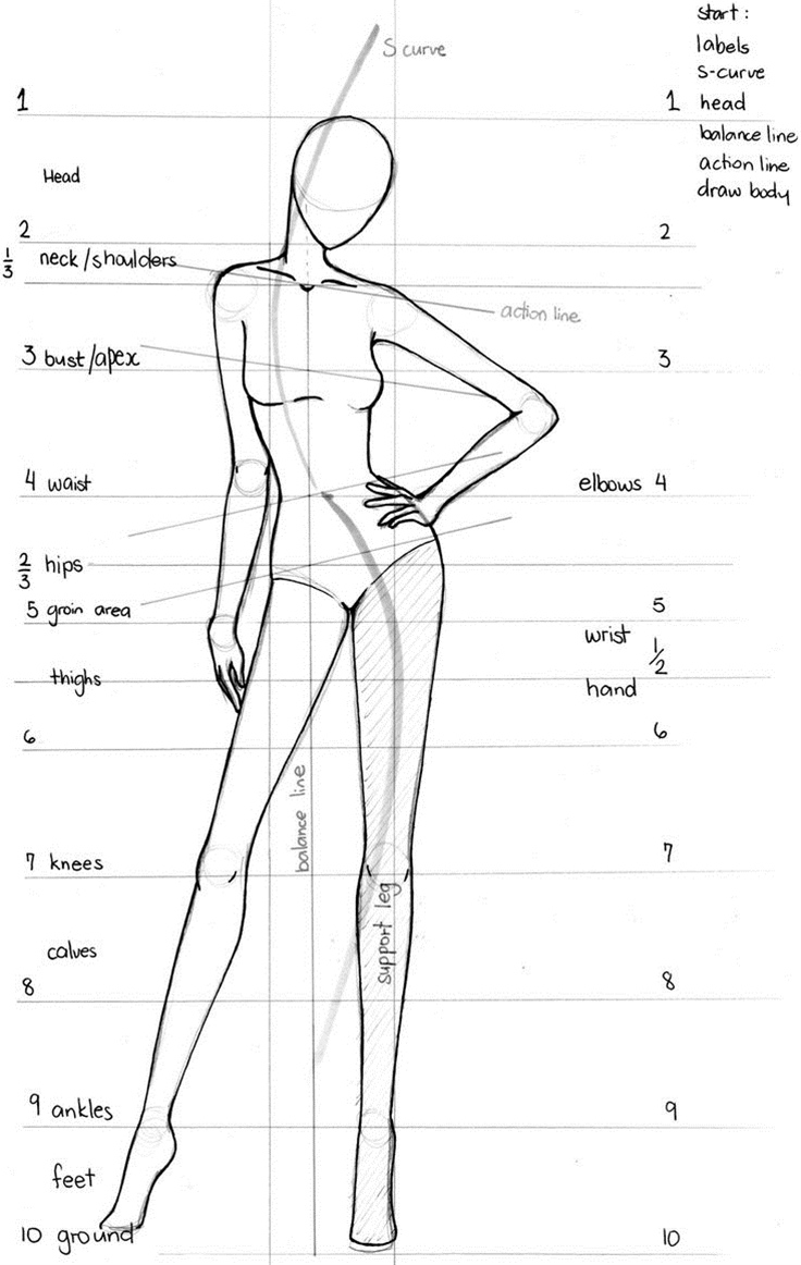 This is a very crucial part of fashion design.