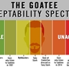 The Goatee Acceptability Spectrum