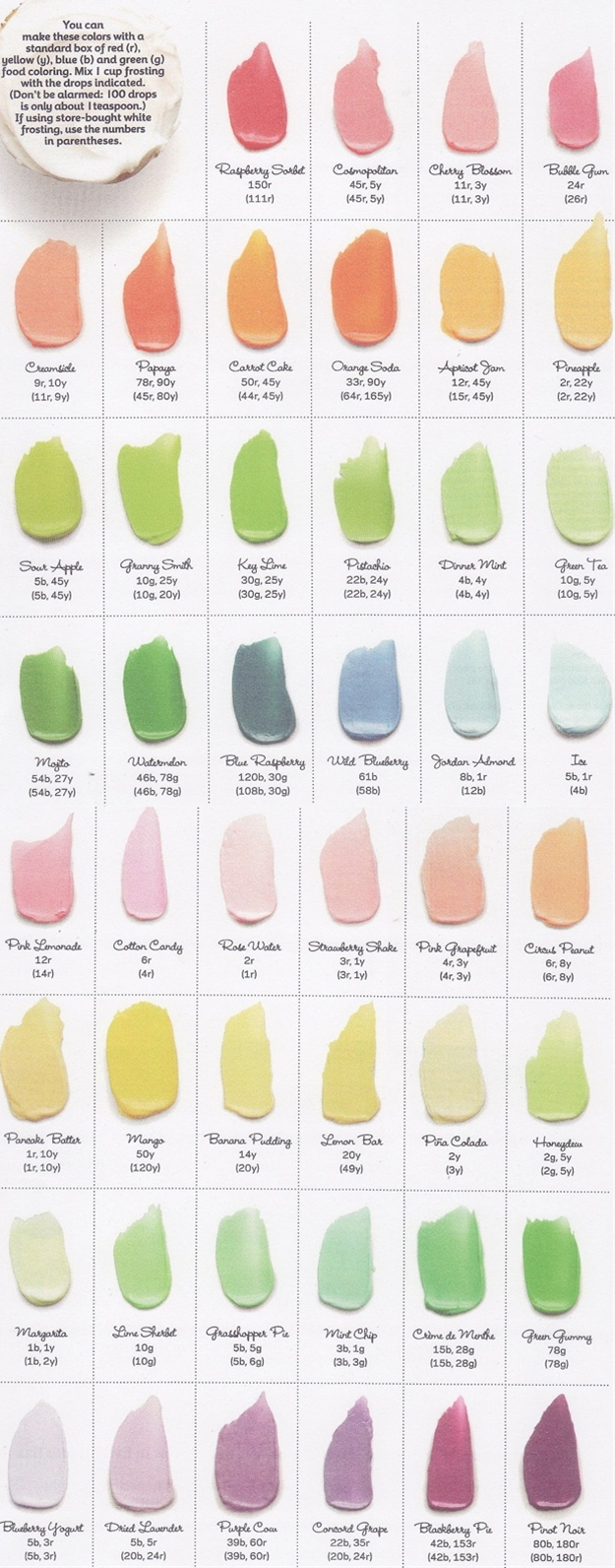 Food Network frosting chart telling you how many drops of each color (red, blue, yellow, green) you need to get the icing shade you want!