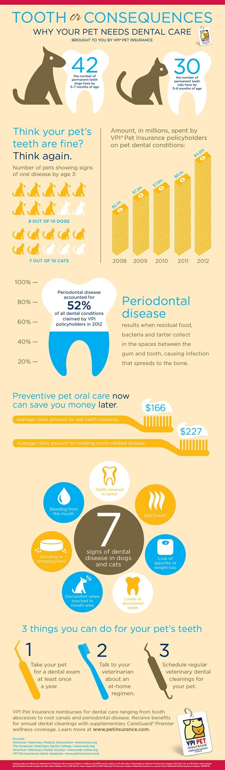 Check out the infographic on why it's important to keep your pet's pearly whites healthy!