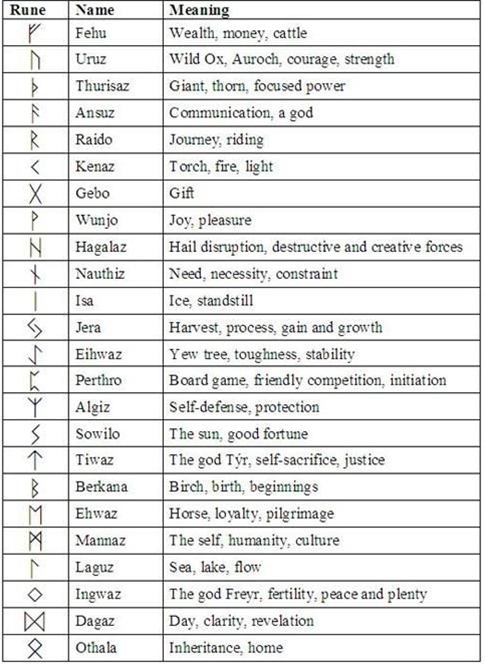 The Wonder of Runes: Runes 101 - Runes in History 6. I might get Kenaz. Similar meaning and sound to my name.