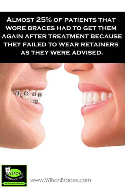 Almost 25 percent of patients that wore braces had to get them again after treatment because they failed to wear retainers as they were advised.