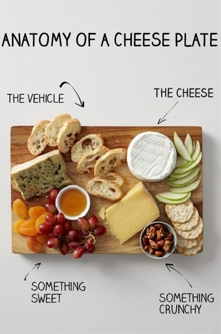 Incredibly Important Diagram To Help You make a cheese plate
