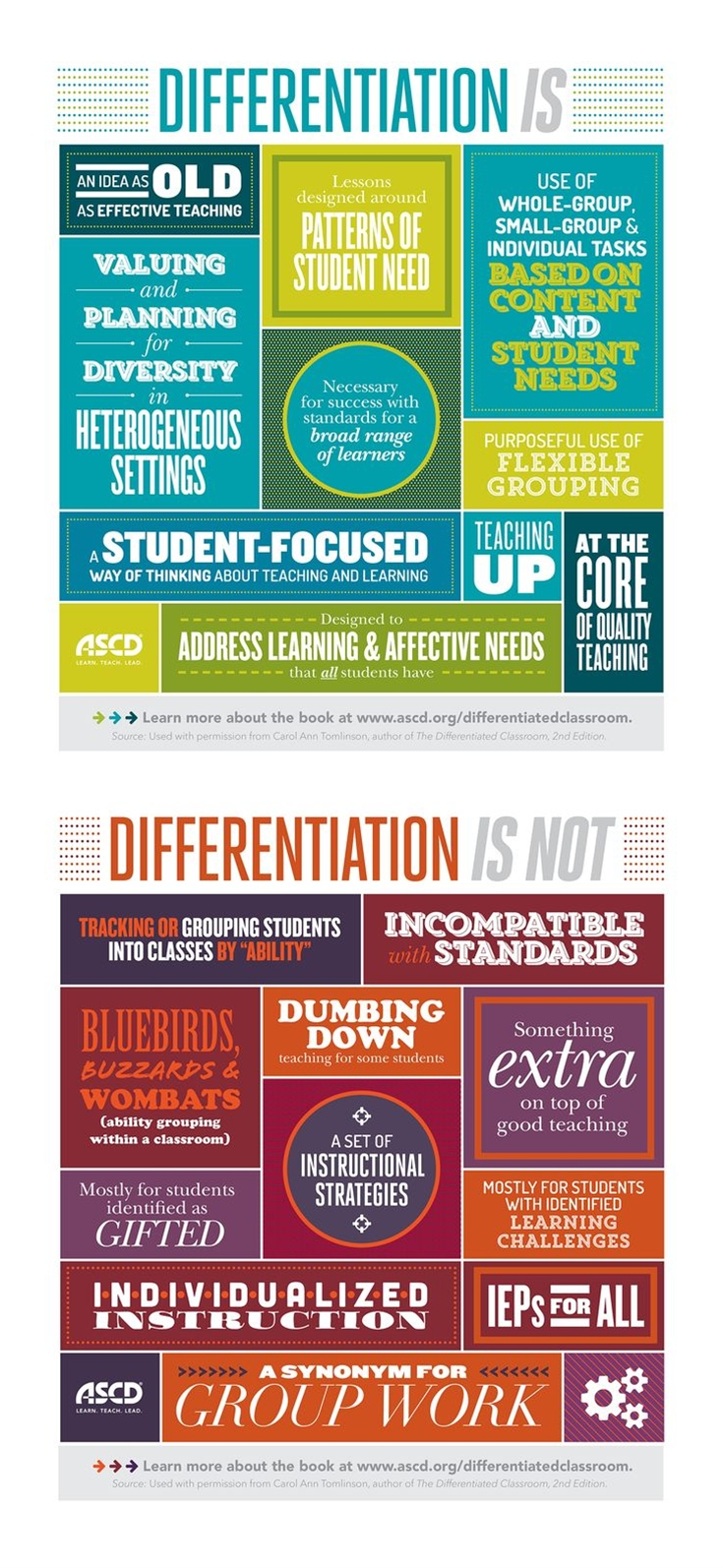 Take a look at the infographic below that highlights some of the best and worst practices for differentiation in today's classrooms.