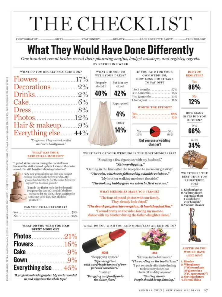 In a survey for their forthcoming wedding issue, New York magazine asked 100 recent brides what's on their do-over wish lists (and what they would never want to change). Check out the infographic below to see their answers, then tell us: what would you have done differently on your Big Day?