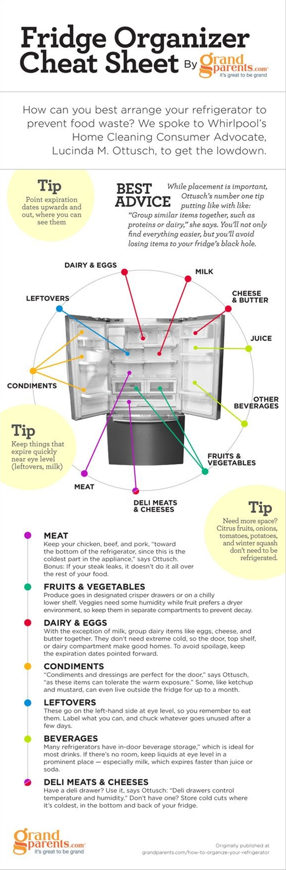 Stop food waste and save thousands by optimizing the fridge for maximum efficiency.