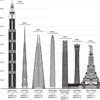 """Fifty of the world's tallest unfinished skyscrapers will """"never complete"""""""