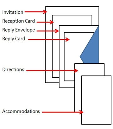 Order of Invitations Diagram - good to know!