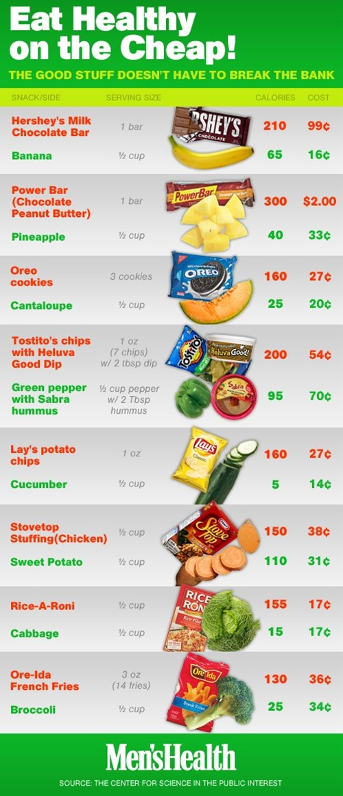 Did you know that fruits and vegetables actually cost LESS per serving than junk food